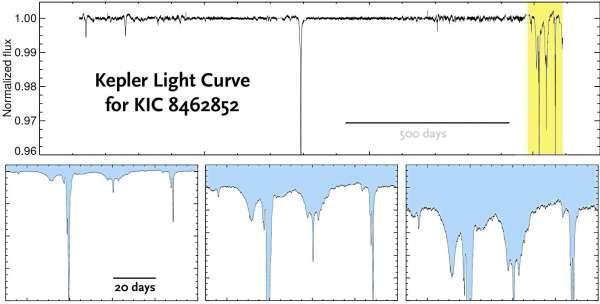 KIC 8462852 curva di luce