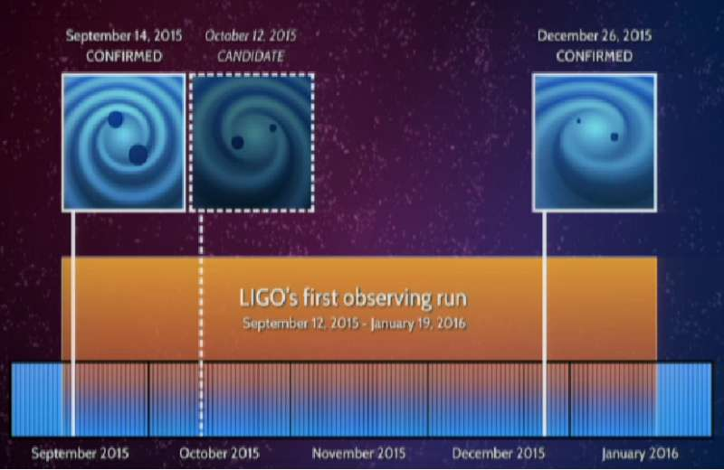 LIGO 2nd detection 3b
