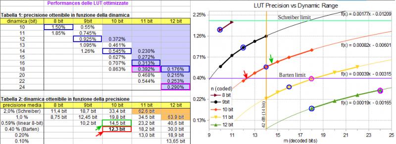 LUT8b