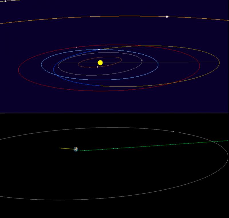 Lalaland orbit