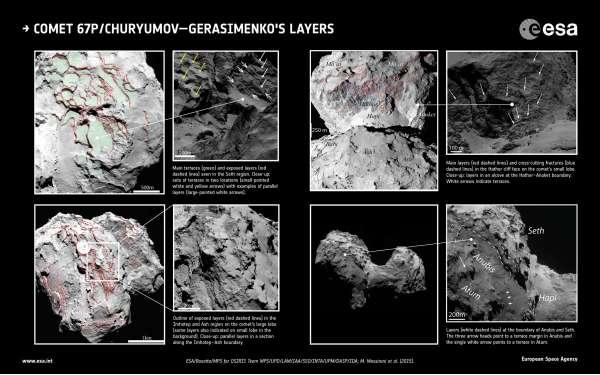 67P/Churyumov–Gerasimenko - studio dei strati del nucleo