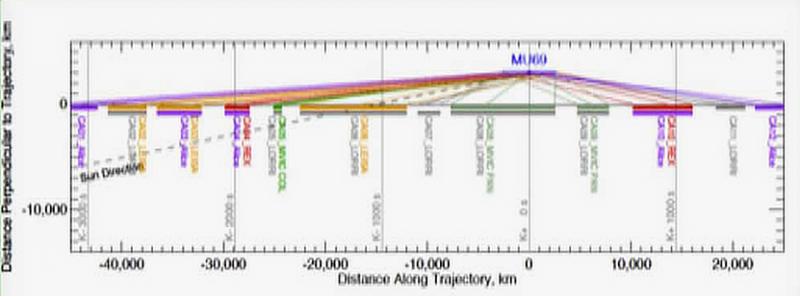 MU69 flyby rescaled