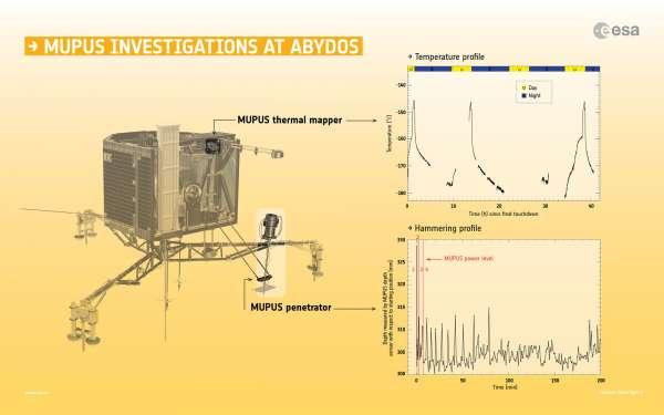 MUPUS: dati rilevati in Abydos