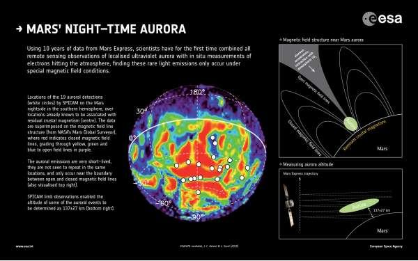 Mars Express - aurore su Marte
