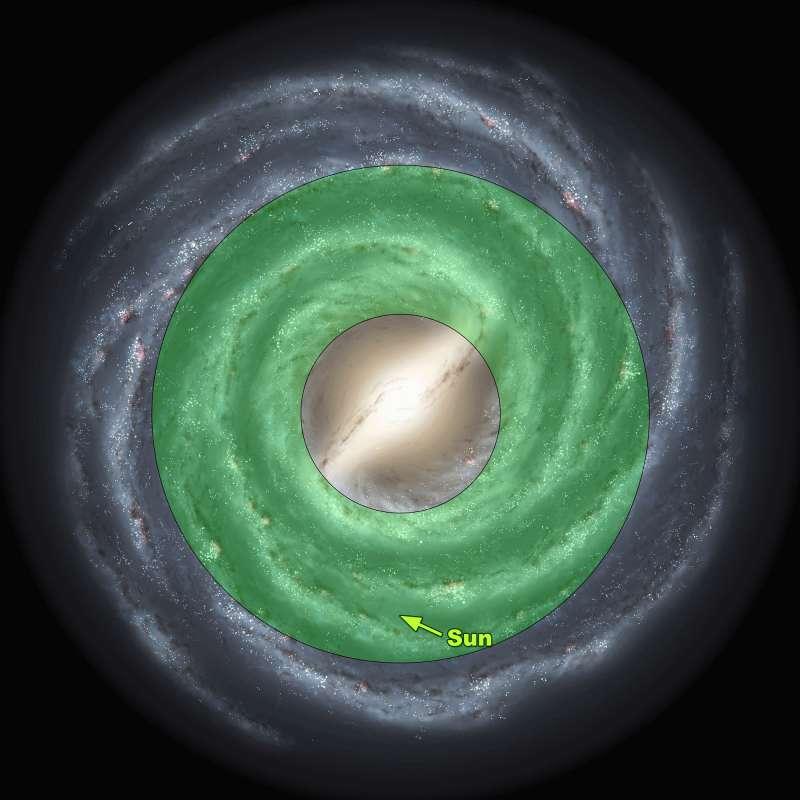 Milky Way galactic habitable zone