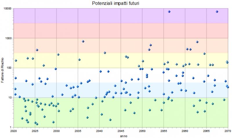 NEO I plot 200404