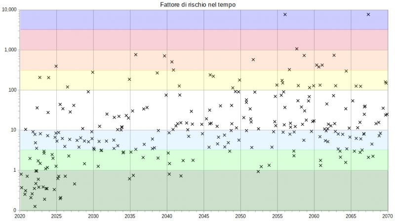 NEO i plot 201204