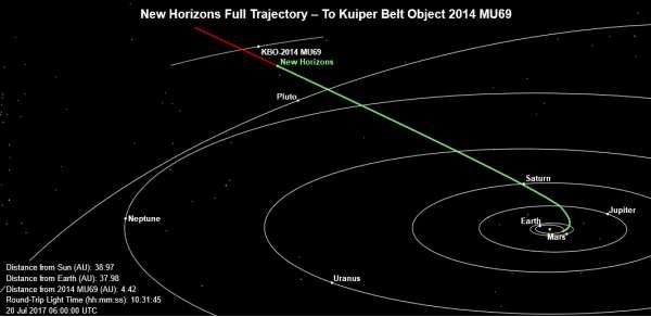 New Horizons percorso al 20 luglio 2017
