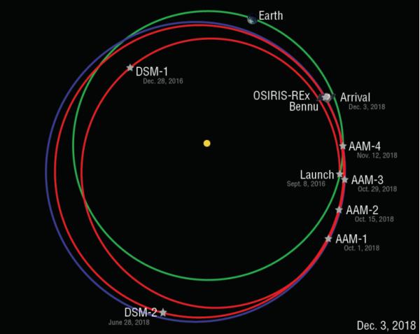 Orbit Diagram 12 3 18 768x611