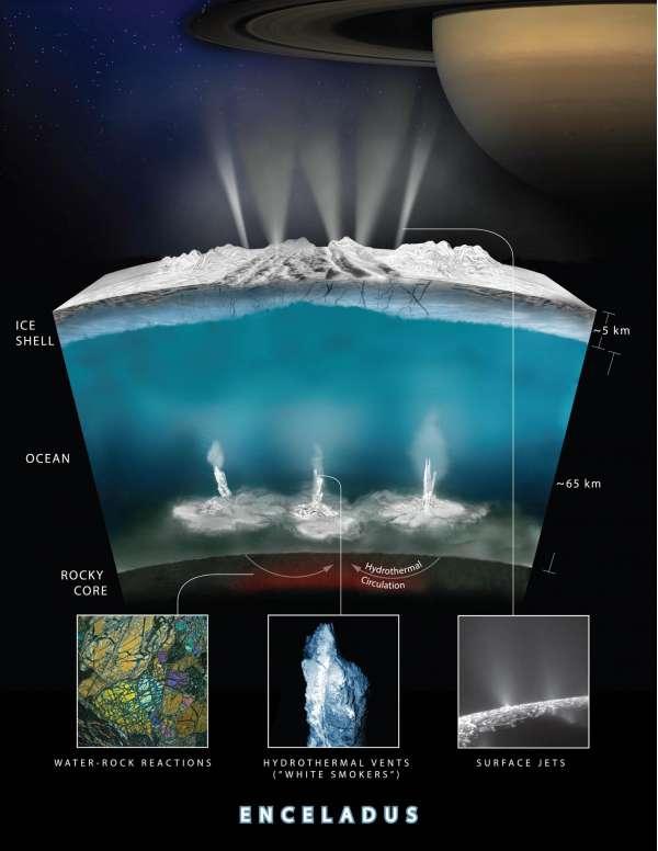 Grafico delle interazioni sottenaee di Encelado