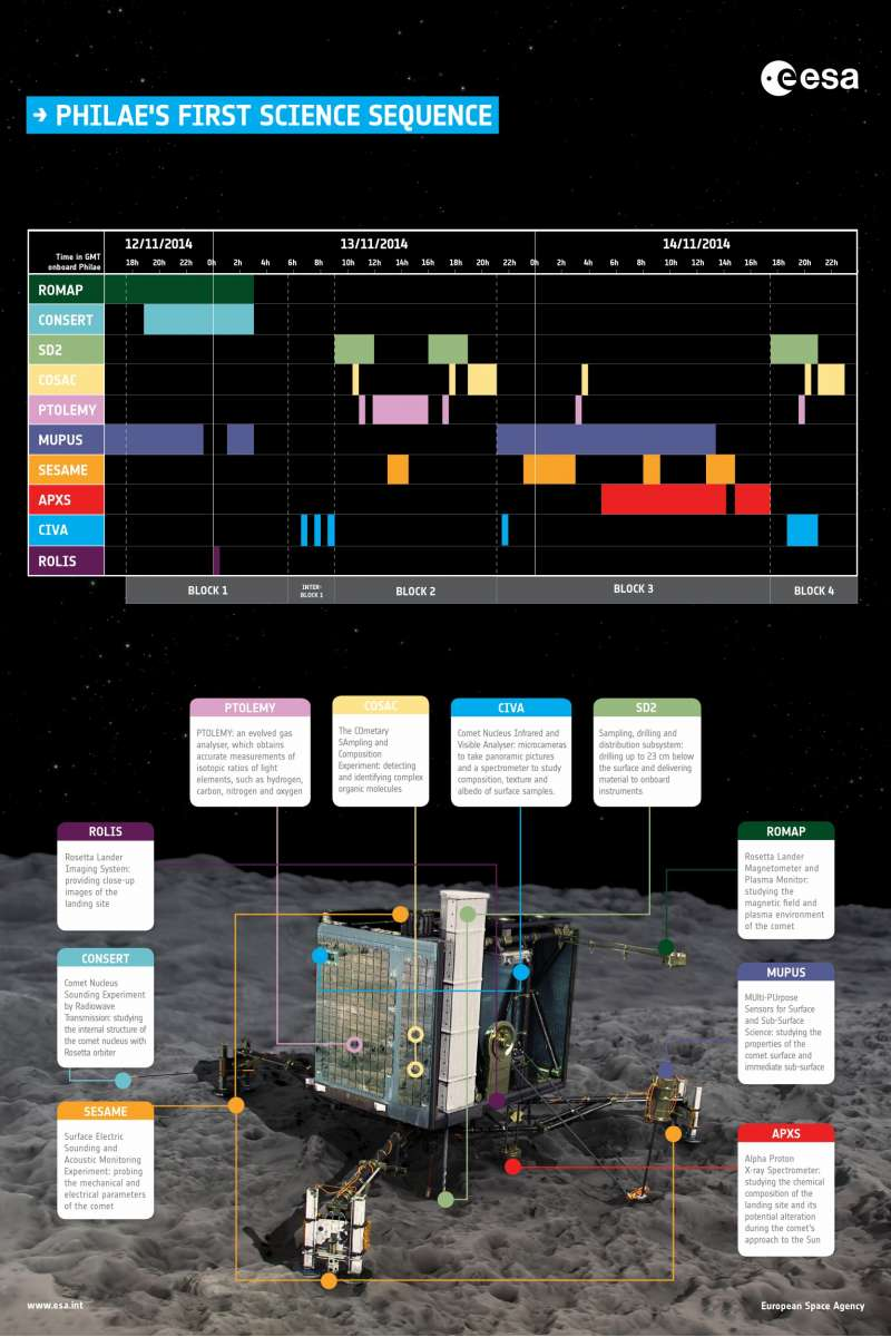 Philae s first science sequence