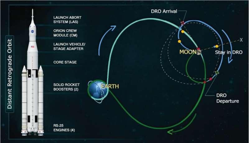 Piano di volo della missione EM 1
