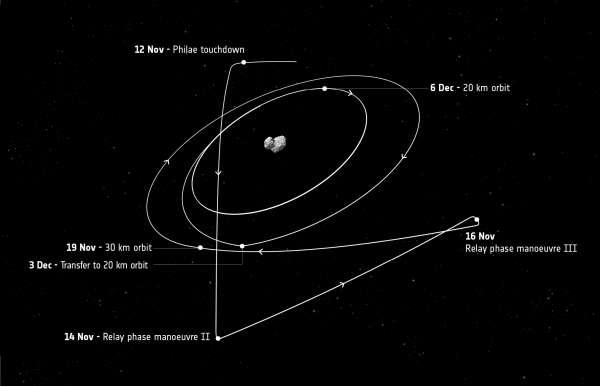 Rosetta path after 12 November