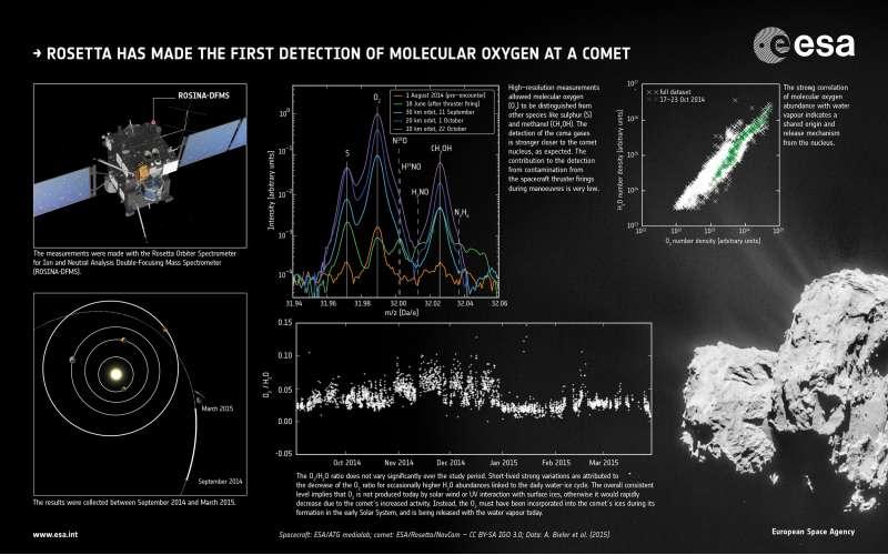 Ossigeno molecolare sulla cometa 67P/Churyumov–Gerasimenko