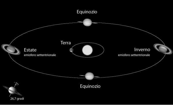 Saturno geometria