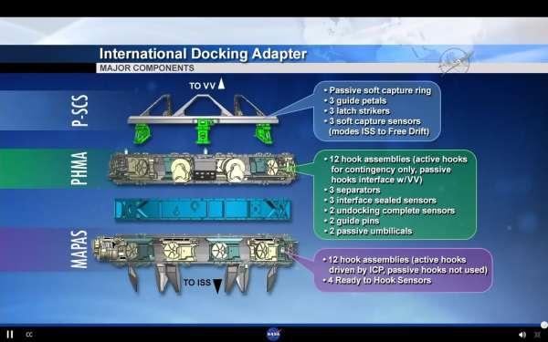 Nel disegno (Credit: NASA) le parti che compongono un adattatore IDA.