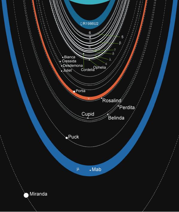 Urano - anelli