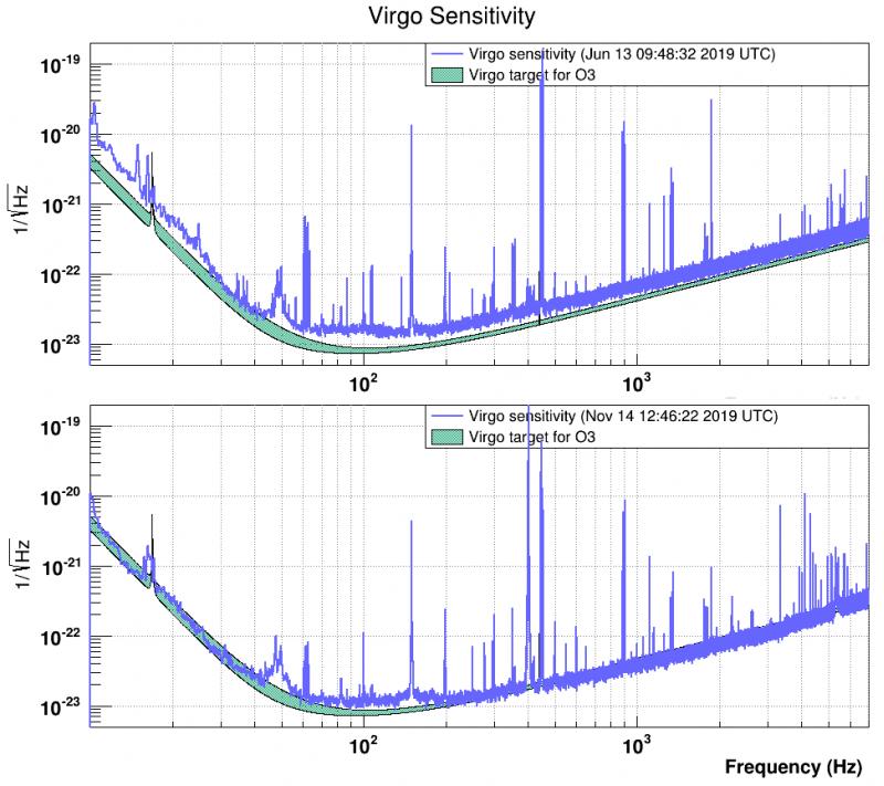 Virgo improvement2