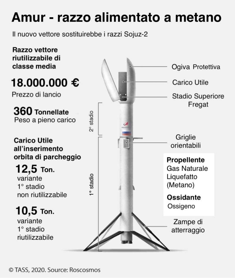 amur russia rocket italian
