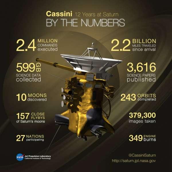 Cassini infografica