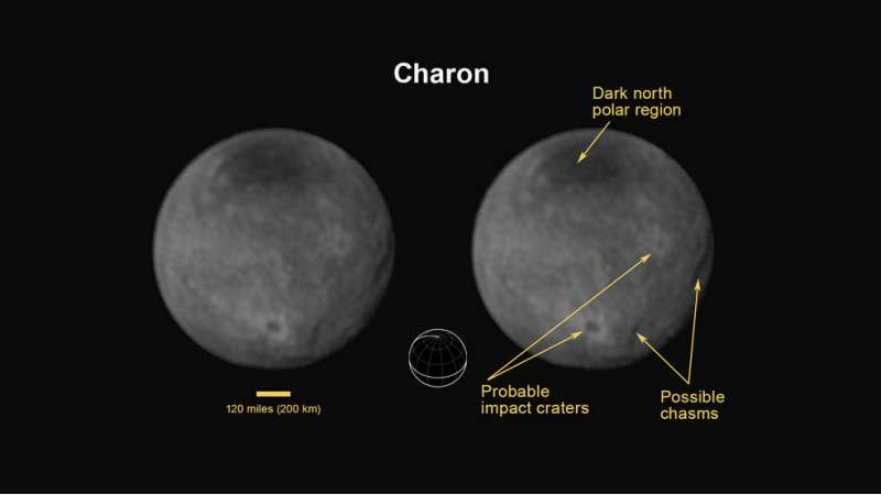 charon annotated