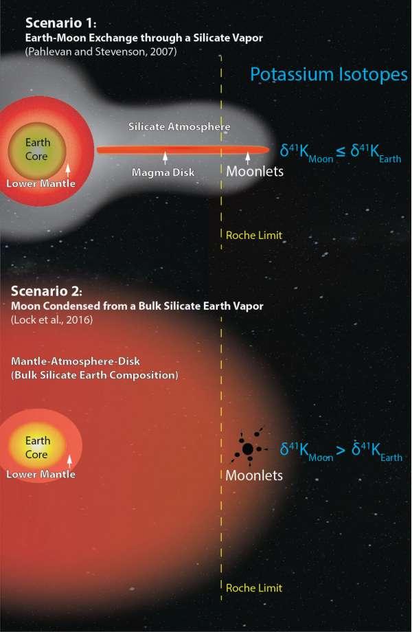 I due modelli di formazione della Luna