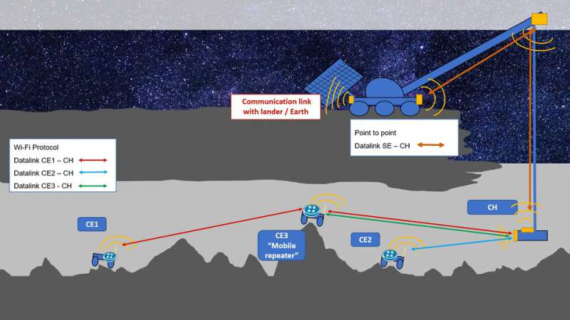 esa moon caves Robotic crane for wireless power and data transmission between surface and cave article