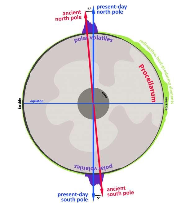 Luna - sezione trasversale