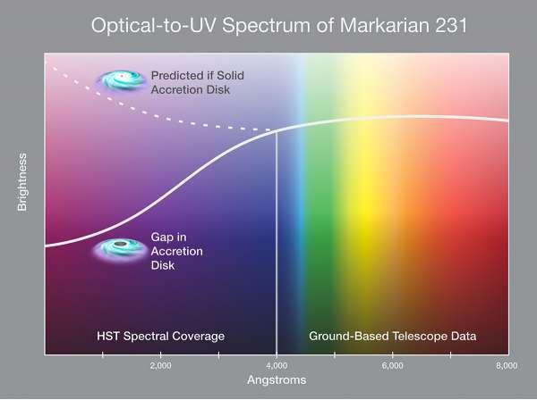 Spettro del nucleo di Mrk 231