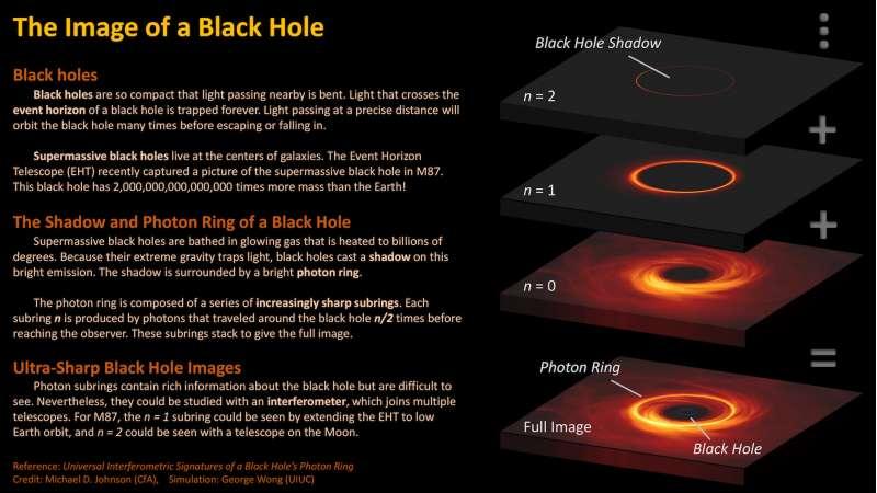 Immagine del buco nero