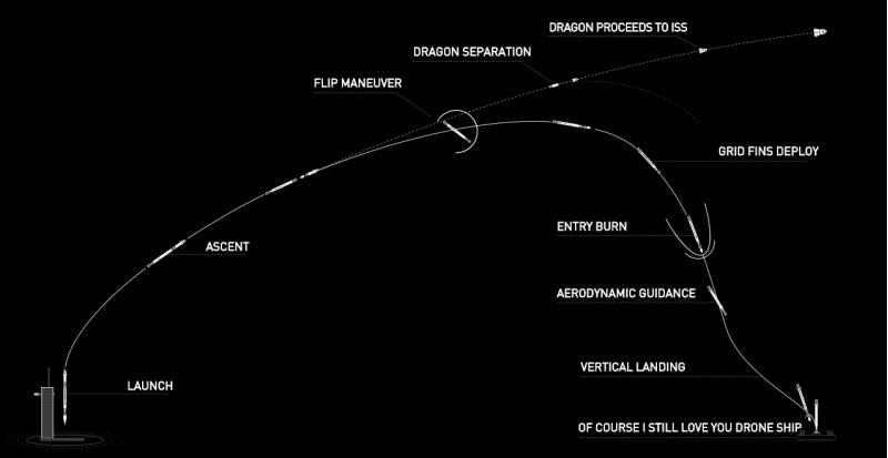 launchamerica spacex grafico missione