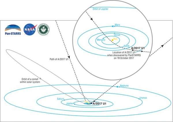 manoa ifa A2017 orbit 1