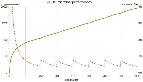 microFloat 10b