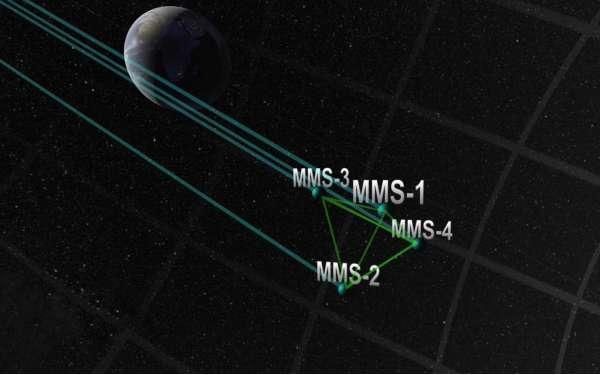 MMS configurazione a tetraedro
