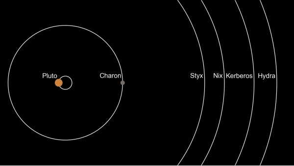 Sistema di Plutone