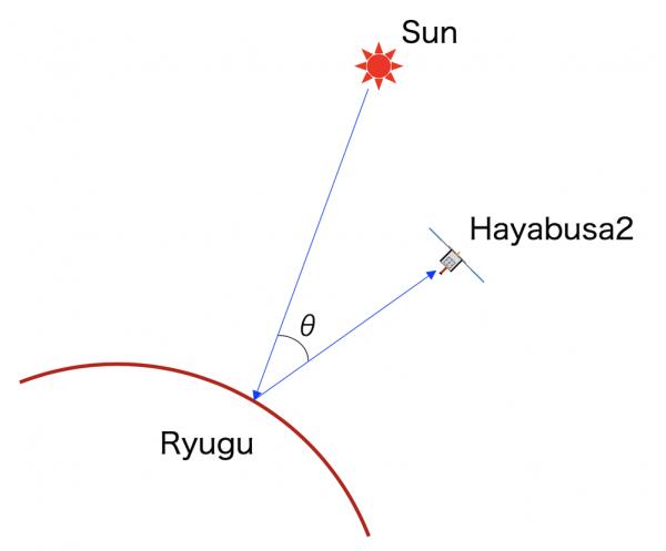 opposition diagram