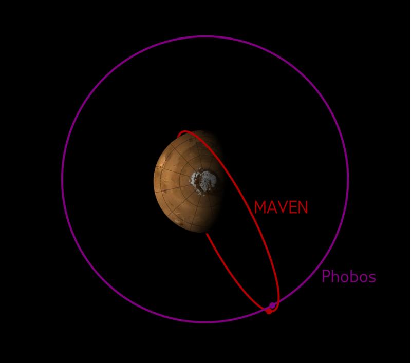 Traiettoria orbitale di MAVEN nei primi di dicembre 2015