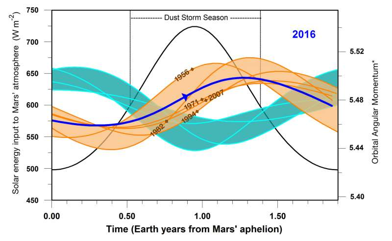 Marte: tempeste globali