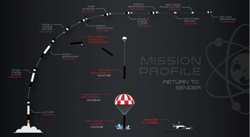 rocketlab returntosender
