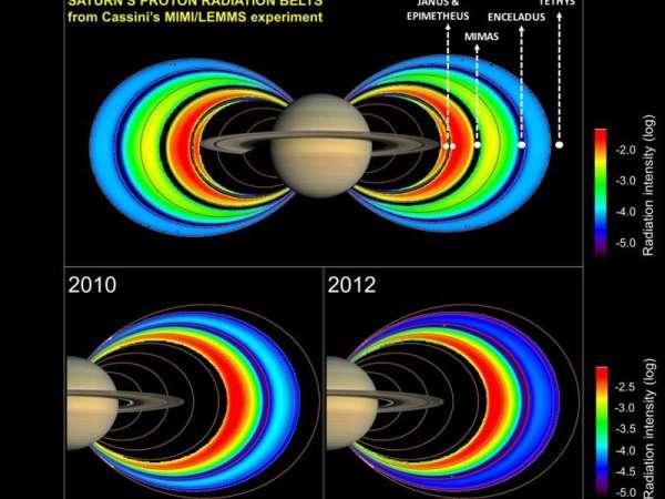 Le fasce di radiazione di Saturno