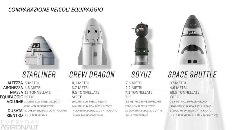 space capsule comparasion