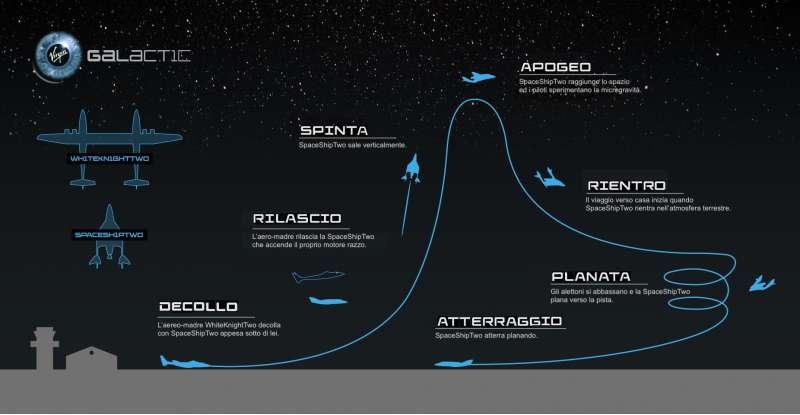 spaceshiptwo flight profile italian