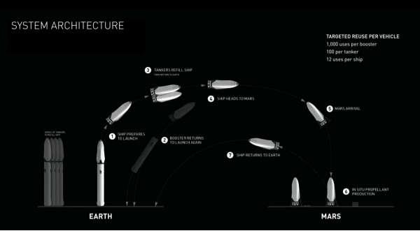 Programma SpaceX