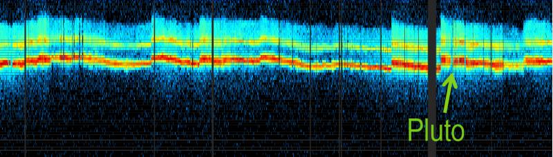 Il vento solare misurato da New Horizons dal 1 gennaio al 25 agosto 2015