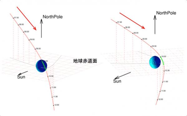 Hayabusa 2 - swing-by