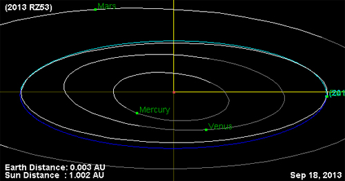 Asteroide 2013 RZ53