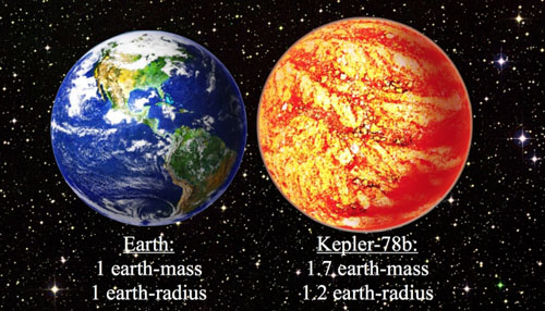 Earth and Kepler-78b comparison