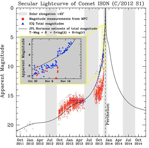 ISON light curve 24 november