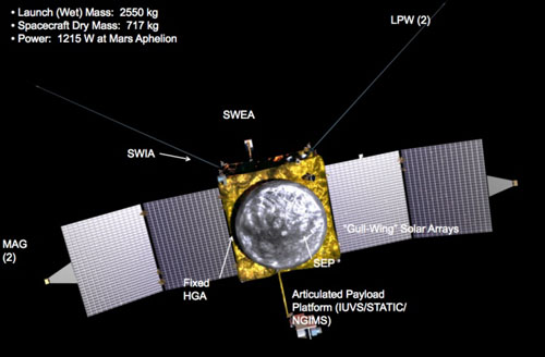 NASA MAVEN instruments