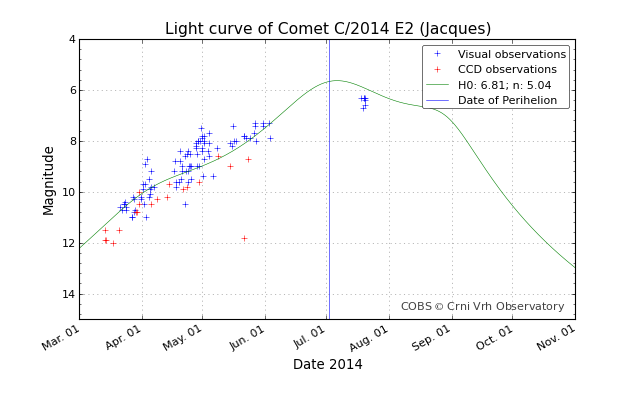 Comet Jacques light curve